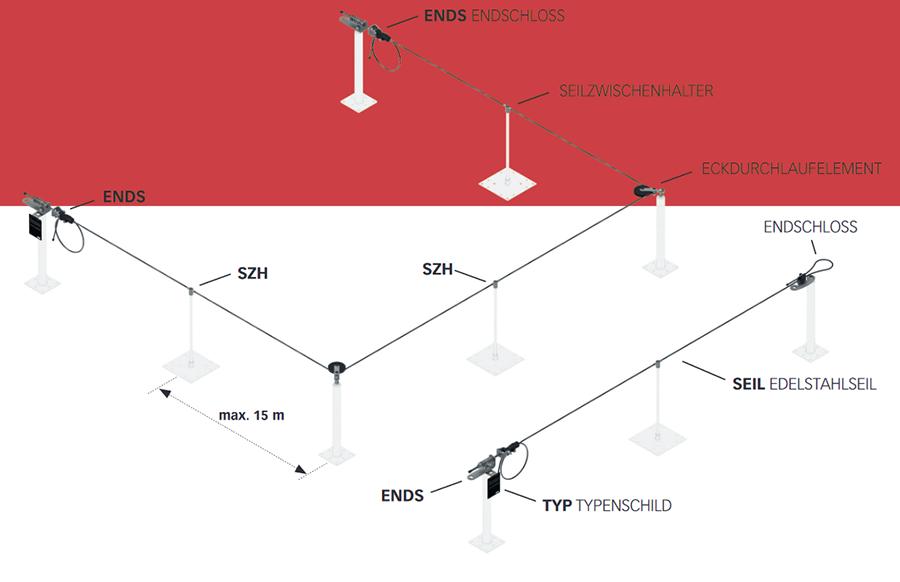 Absturzsicherung & Seilsysteme fürs Dach